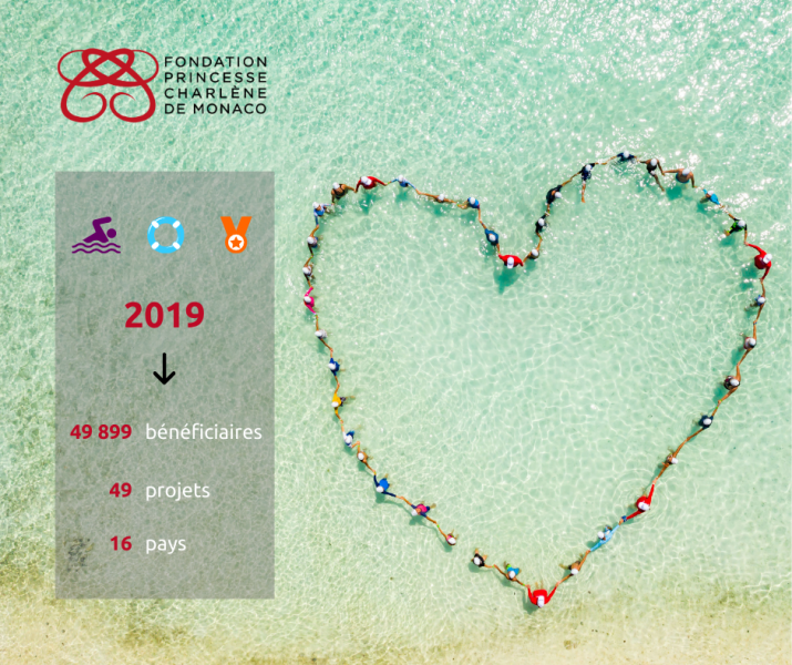 The Princess Charlene of Monaco Foundation presents its 2019 Activity Report