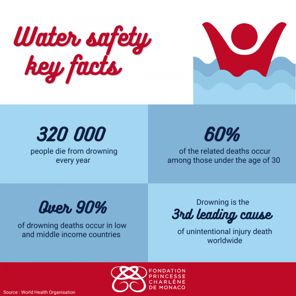 Water safety key facts